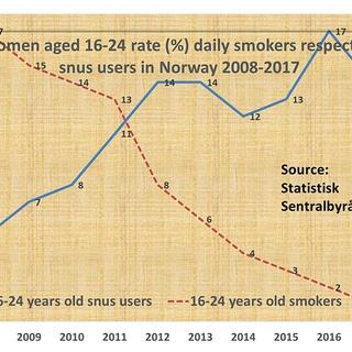 Snus og røyking i Norge